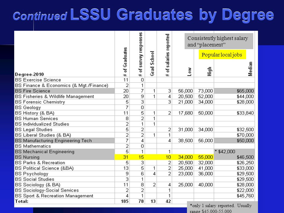 Continued LSSU Graduates by Degree Consistently highest salary and placement Popular local jobs *only 1 salary reported.