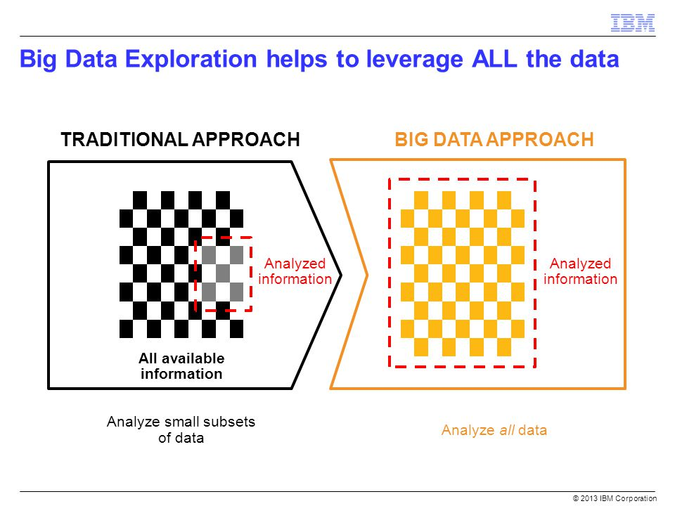 Big Data Exploration helps to leverage ALL the data © 2013 IBM Corporation TRADITIONAL APPROACH Analyze small subsets of data Analyzed information All available information BIG DATA APPROACH Analyze all data Analyzed information