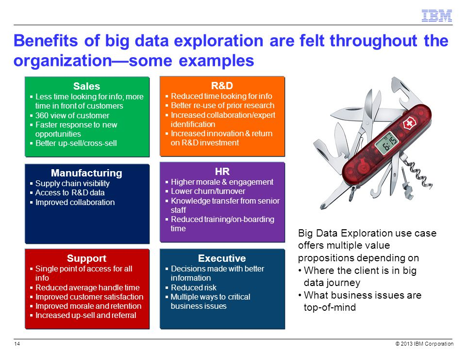Benefits of big data exploration are felt throughout the organization—some examples © 2013 IBM Corporation14 Sales  Less time looking for info; more