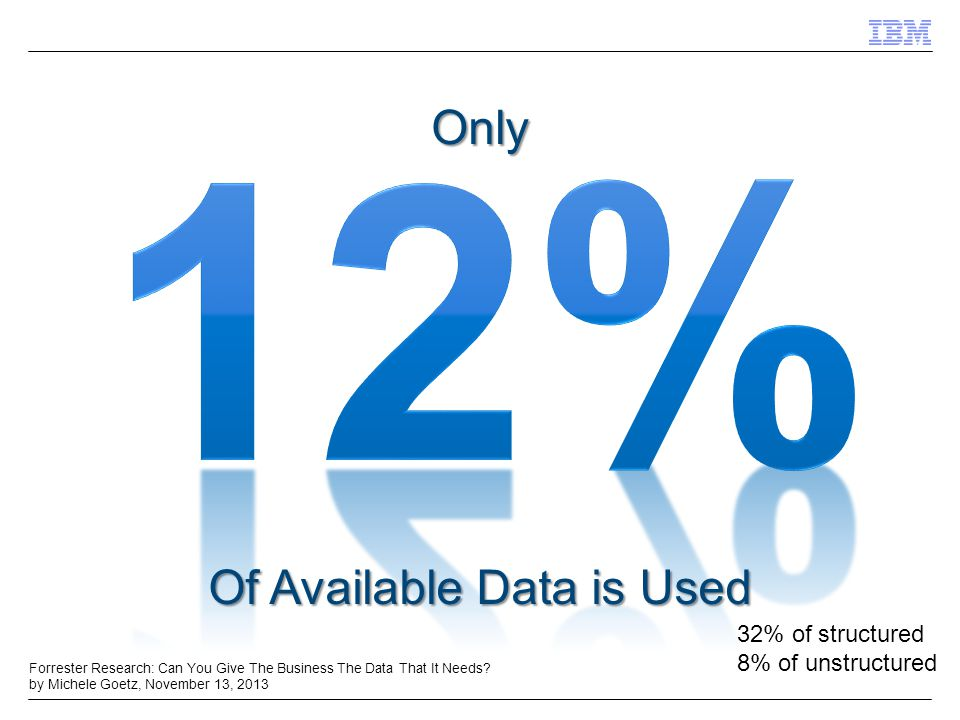 Only Of Available Data is Used Forrester Research: Can You Give The Business The Data That It Needs.