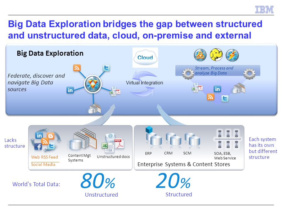 Big Data Exploration bridges the gap between structured and unstructured data, cloud, on-premise and external Unstructured docs Content Mgt Systems Enterprise Systems & Content Stores ERP CRMSCM SOA, ESB, Web Service Each system has its own but different structure Lacks structure Web RSS Feed ____________ Social Media Big Data Exploration 20 % 80 % World's Total Data: Unstructured Structured Stream, Process and analyze Big Data Federate, discover and navigate Big Data sources Virtual Integration