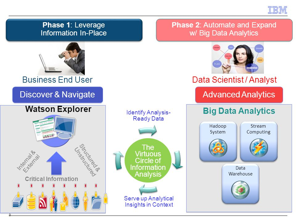9 Data Scientist / Analyst Advanced Analytics Watson Explorer Critical Information Structured & Unstructured Internal & External Business End User Discover & Navigate Identify Analysis- Ready Data Serve up Analytical Insights in Context The Virtuous Circle of Information Analysis Big Data Analytics Phase 1: Leverage Information In-Place Phase 2: Automate and Expand w/ Big Data Analytics Hadoop System Stream Computing Data Warehouse