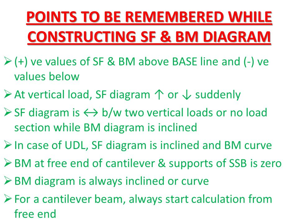 SF & BM DIAGRAM FOR CANTILEVER BEAM  A cantilever 1.5 m long is loaded with a UDL of 2 KN/m run over a length of 1.25 m from the free end.