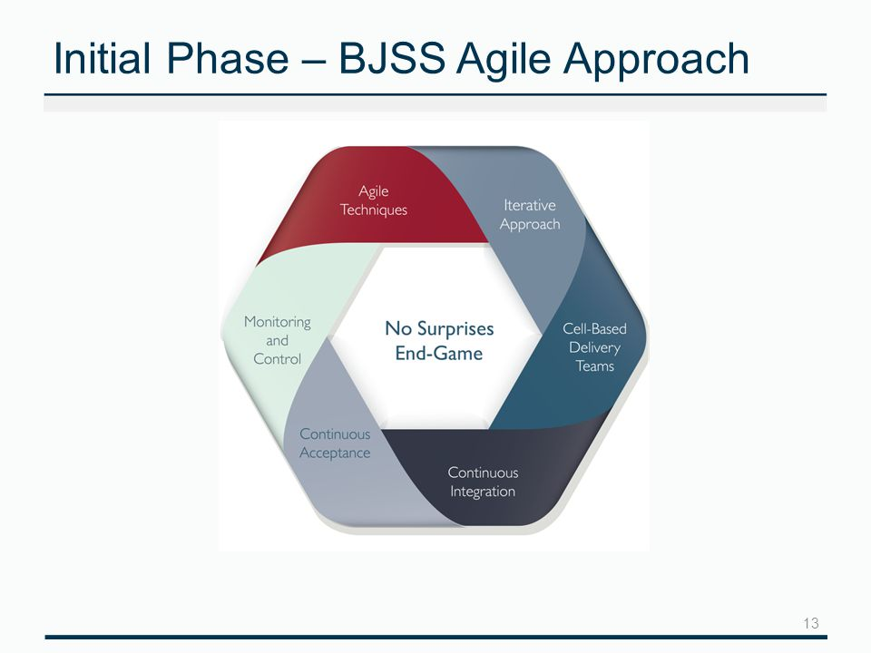Initial Phase – BJSS Agile Approach 13