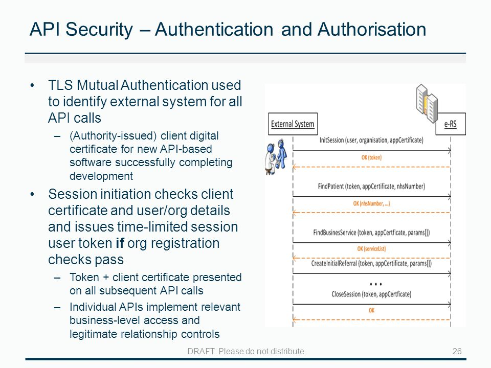 API Security – Authentication and Authorisation TLS Mutual Authentication used to identify external system for all API calls –(Authority-issued) client digital certificate for new API-based software successfully completing development Session initiation checks client certificate and user/org details and issues time-limited session user token if org registration checks pass –Token + client certificate presented on all subsequent API calls –Individual APIs implement relevant business-level access and legitimate relationship controls 26DRAFT: Please do not distribute