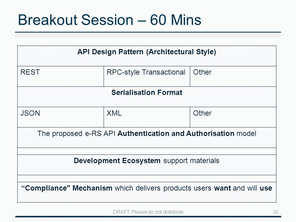 Breakout Session – 60 Mins 32DRAFT: Please do not distribute API Design Pattern (Architectural Style) RESTRPC-style TransactionalOther Serialisation Format JSONXMLOther The proposed e-RS API Authentication and Authorisation model Development Ecosystem support materials Compliance Mechanism which delivers products users want and will use