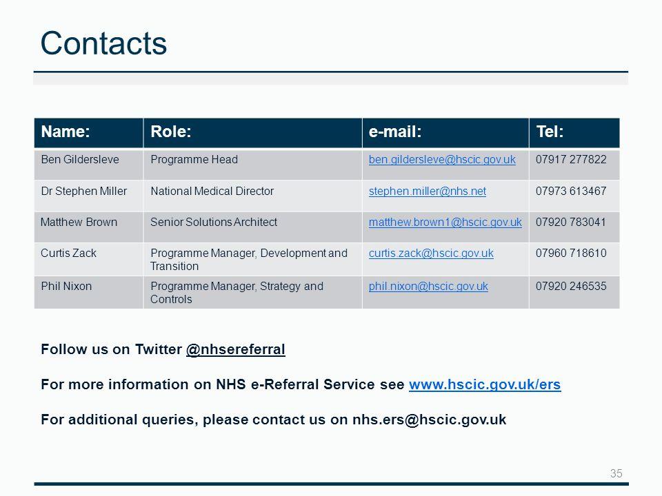 Contacts Name:Role:e-mail:Tel: Ben GildersleveProgramme Headben.gildersleve@hscic.gov.uk07917 277822 Dr Stephen MillerNational Medical Directorstephen.miller@nhs.net07973 613467 Matthew BrownSenior Solutions Architectmatthew.brown1@hscic.gov.uk07920 783041 Curtis ZackProgramme Manager, Development and Transition curtis.zack@hscic.gov.uk07960 718610 Phil NixonProgramme Manager, Strategy and Controls phil.nixon@hscic.gov.uk07920 246535 35 Follow us on Twitter @nhsereferral For more information on NHS e-Referral Service see www.hscic.gov.uk/erswww.hscic.gov.uk/ers For additional queries, please contact us on nhs.ers@hscic.gov.uk