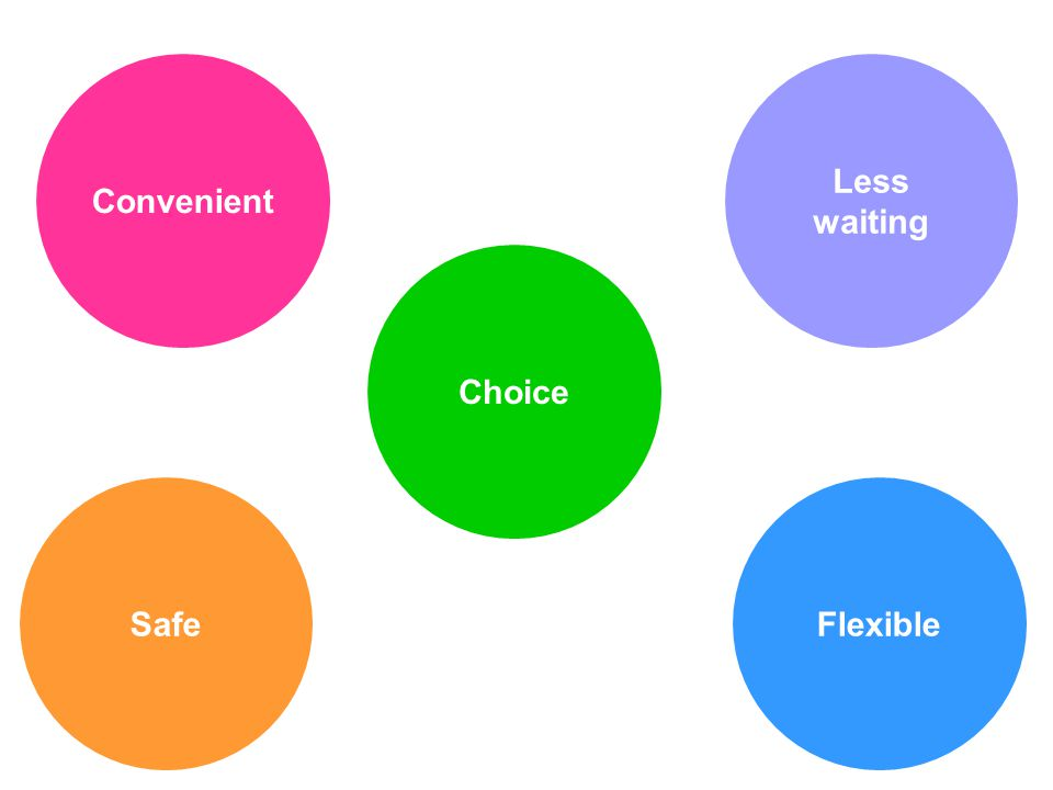 Convenient Choice SafeFlexible Less waiting