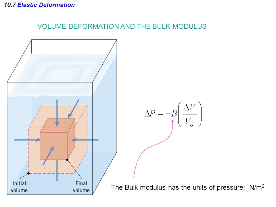 VOLUME DEFORMATION AND THE BULK MODULUS The Bulk modulus has the units of pressure: N/m 2