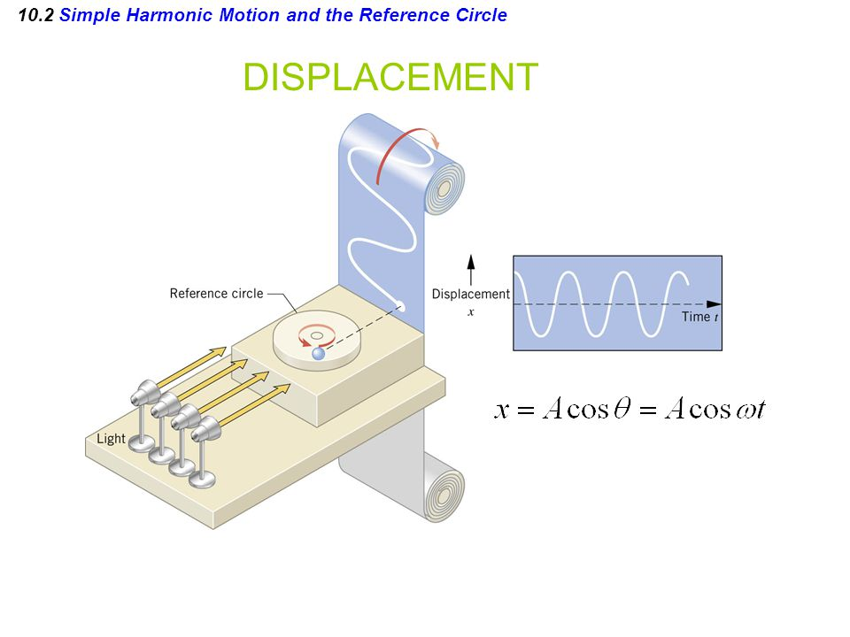 10.6 Driven Harmonic Motion and Resonance RESONANCE Resonance is the condition in which a time-dependent applied force can transmit large amounts of energy to an oscillating object, leading to a large amplitude motion.