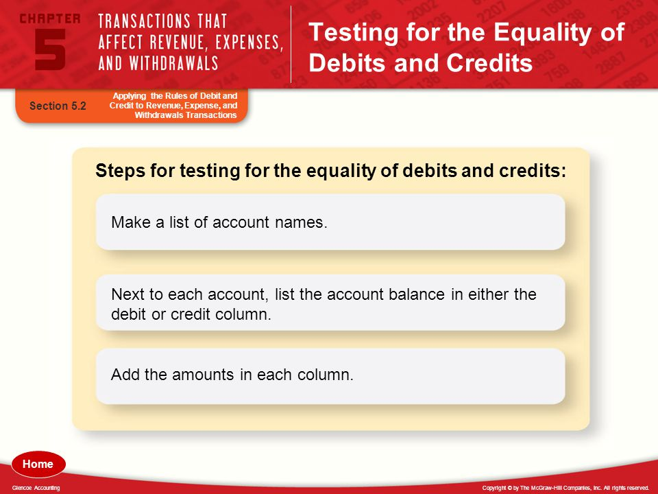 Copyright © by The McGraw-Hill Companies, Inc. All rights reserved.Glencoe Accounting Testing for the Equality of Debits and Credits Applying the Rule