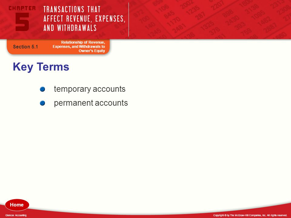 Copyright © by The McGraw-Hill Companies, Inc. All rights reserved.Glencoe Accounting Key Terms temporary accounts permanent accounts Relationship of