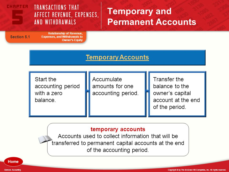 Copyright © by The McGraw-Hill Companies, Inc. All rights reserved.Glencoe Accounting Temporary and Permanent Accounts Section 5.1 Temporary Accounts
