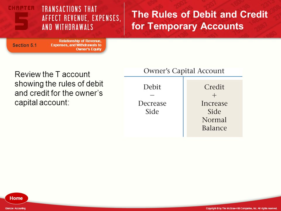 Copyright © by The McGraw-Hill Companies, Inc. All rights reserved.Glencoe Accounting The Rules of Debit and Credit for Temporary Accounts Section 5.1