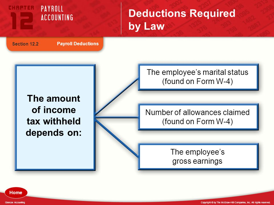 Copyright © by The McGraw-Hill Companies, Inc. All rights reserved.Glencoe Accounting Deductions Required by Law Payroll Deductions Section 12.2 The a