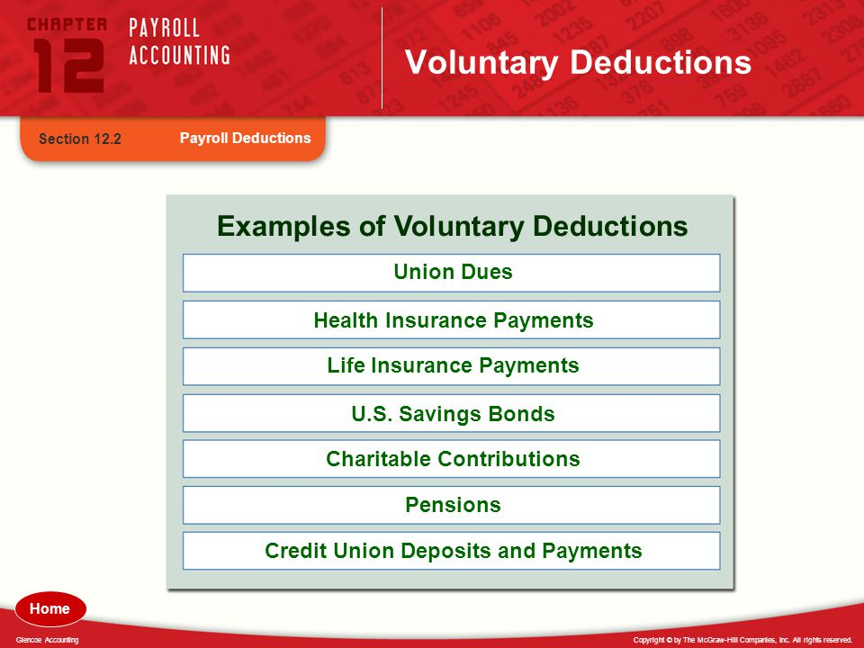 Copyright © by The McGraw-Hill Companies, Inc. All rights reserved.Glencoe Accounting Voluntary Deductions Payroll Deductions Section 12.2 Examples of