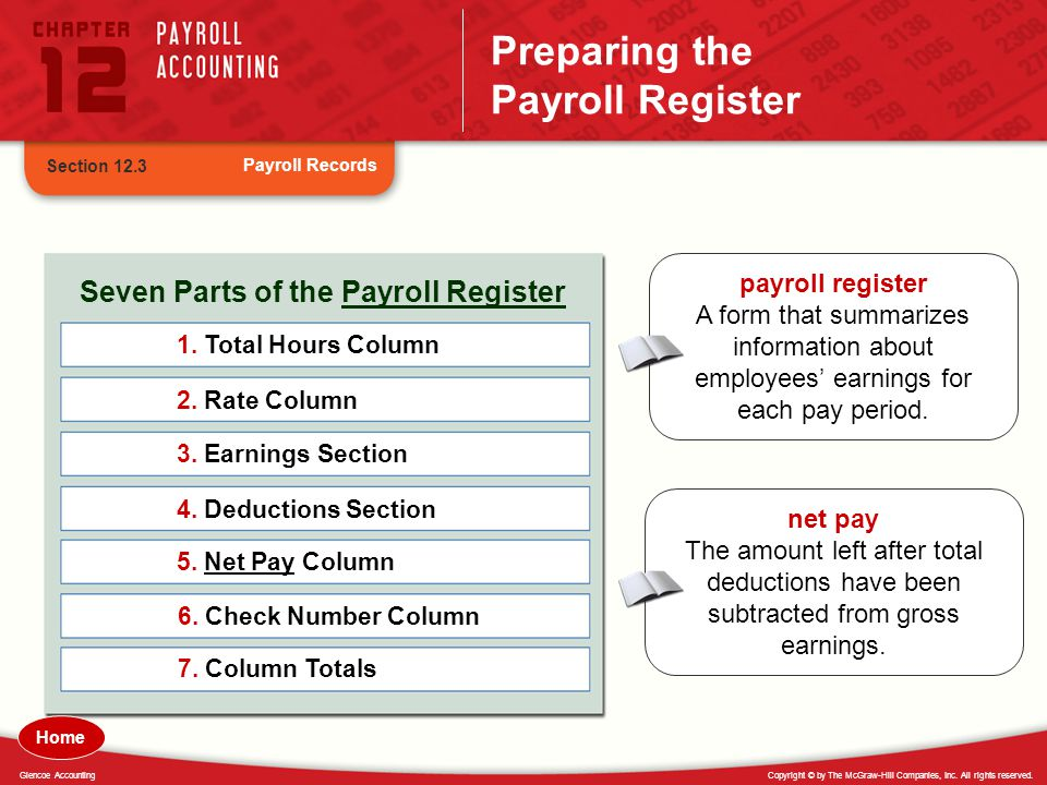 Copyright © by The McGraw-Hill Companies, Inc. All rights reserved.Glencoe Accounting Preparing the Payroll Register Payroll Records Section 12.3 Seve