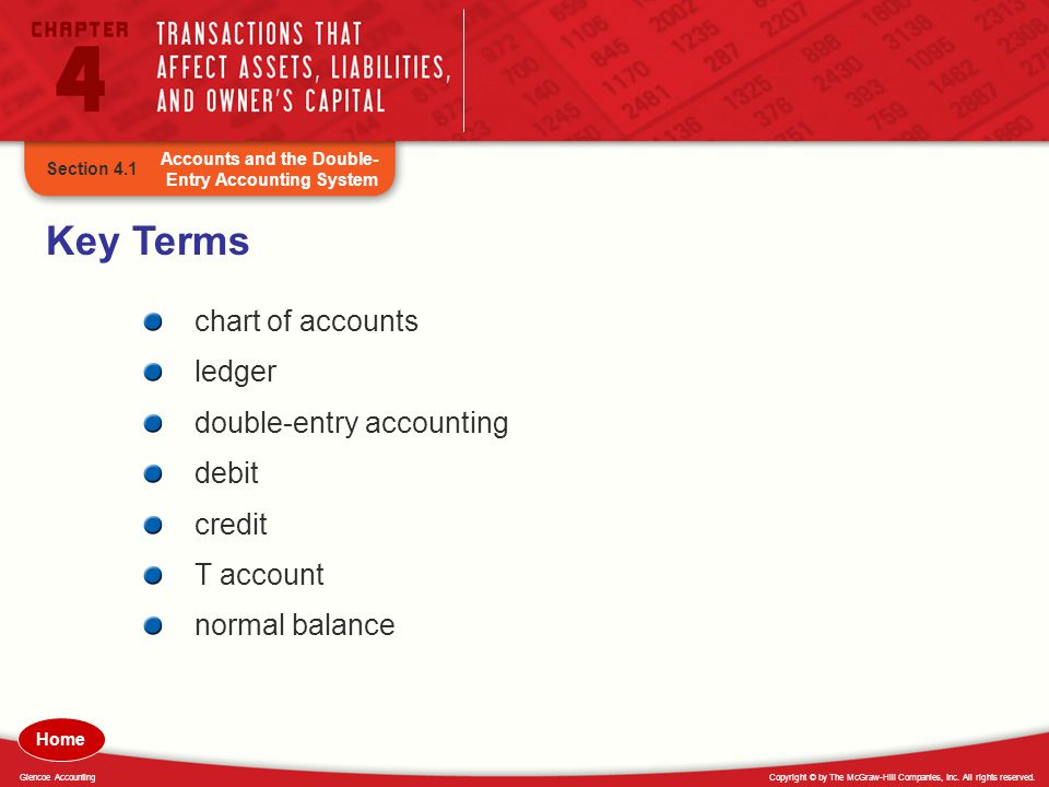 Copyright © by The McGraw-Hill Companies, Inc. All rights reserved.Glencoe Accounting Key Terms chart of accounts ledger double-entry accounting debit