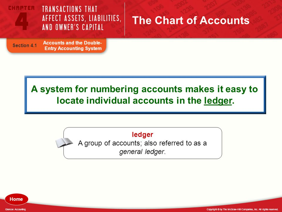 Copyright © by The McGraw-Hill Companies, Inc. All rights reserved.Glencoe Accounting The Chart of Accounts ledger A group of accounts; also referred