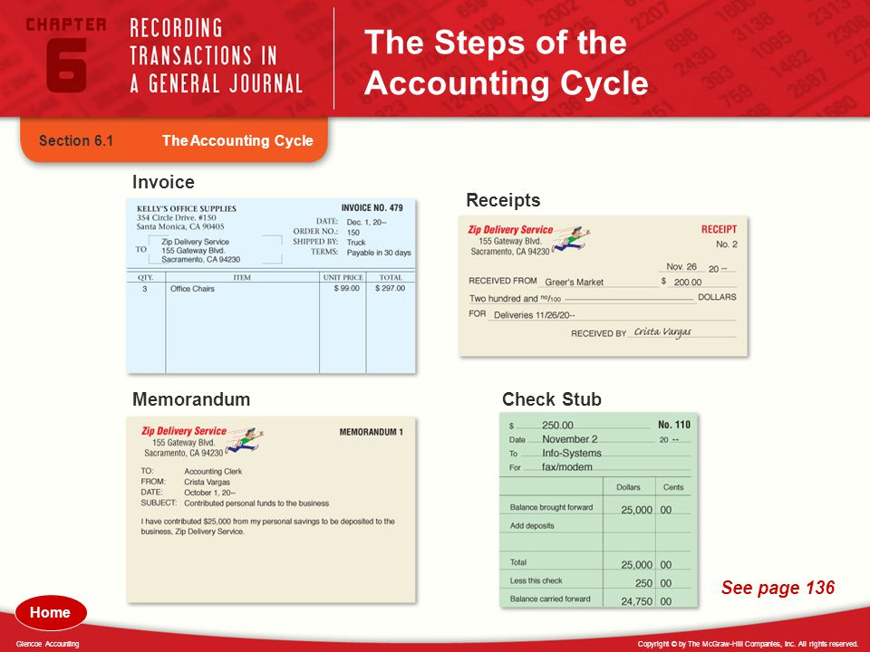 Copyright © by The McGraw-Hill Companies, Inc. All rights reserved.Glencoe Accounting The Steps of the Accounting Cycle The Accounting CycleSection 6.