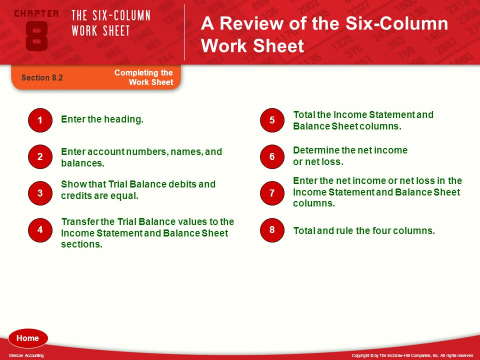 Copyright © by The McGraw-Hill Companies, Inc. All rights reserved.Glencoe Accounting A Review of the Six-Column Work Sheet Completing the Work Sheet