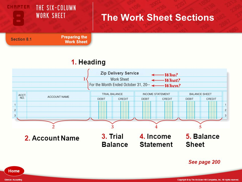 Copyright © by The McGraw-Hill Companies, Inc. All rights reserved.Glencoe Accounting Zip Delivery Service The Work Sheet Sections 1. Heading 2. Accou