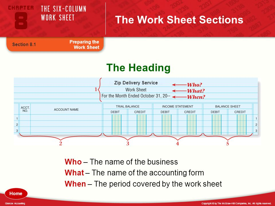 Copyright © by The McGraw-Hill Companies, Inc. All rights reserved.Glencoe Accounting The Work Sheet Sections The Heading Who – The name of the busine