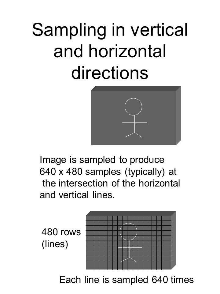 Sampling in vertical and horizontal directions Image is sampled to produce 640 x 480 samples (typically) at the intersection of the horizontal and vertical lines.