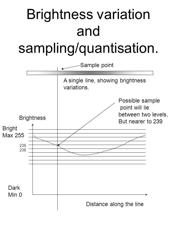 Brightness variation and sampling/quantisation. Possible sample point will lie between two levels, But nearer to 239 Distance along the line Brightnes