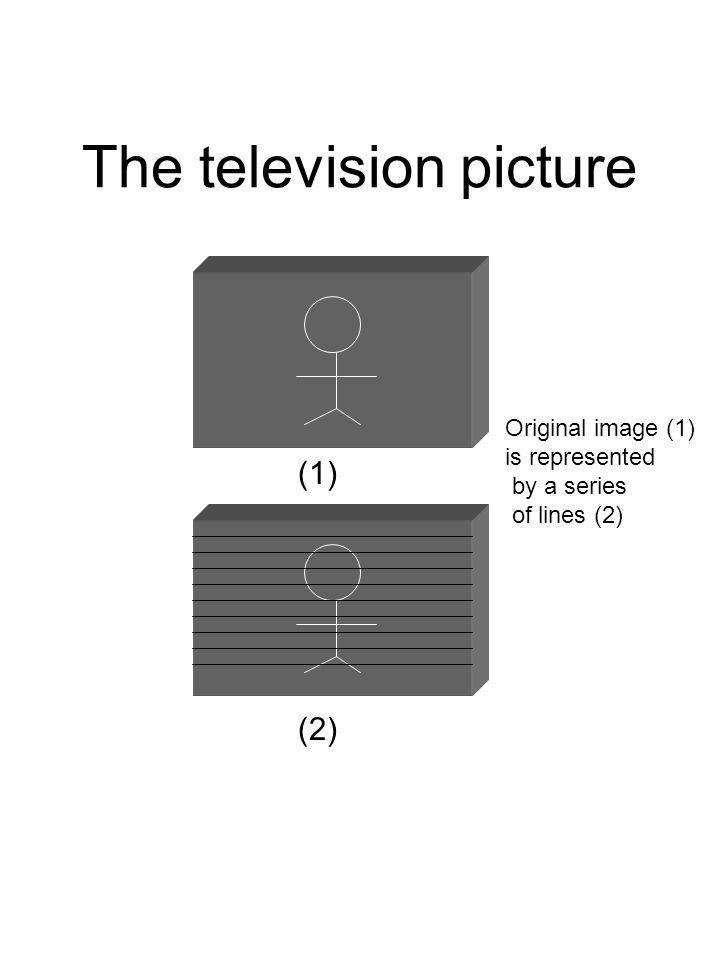 The television picture Original image (1) is represented by a series of lines (2) (1) (2)