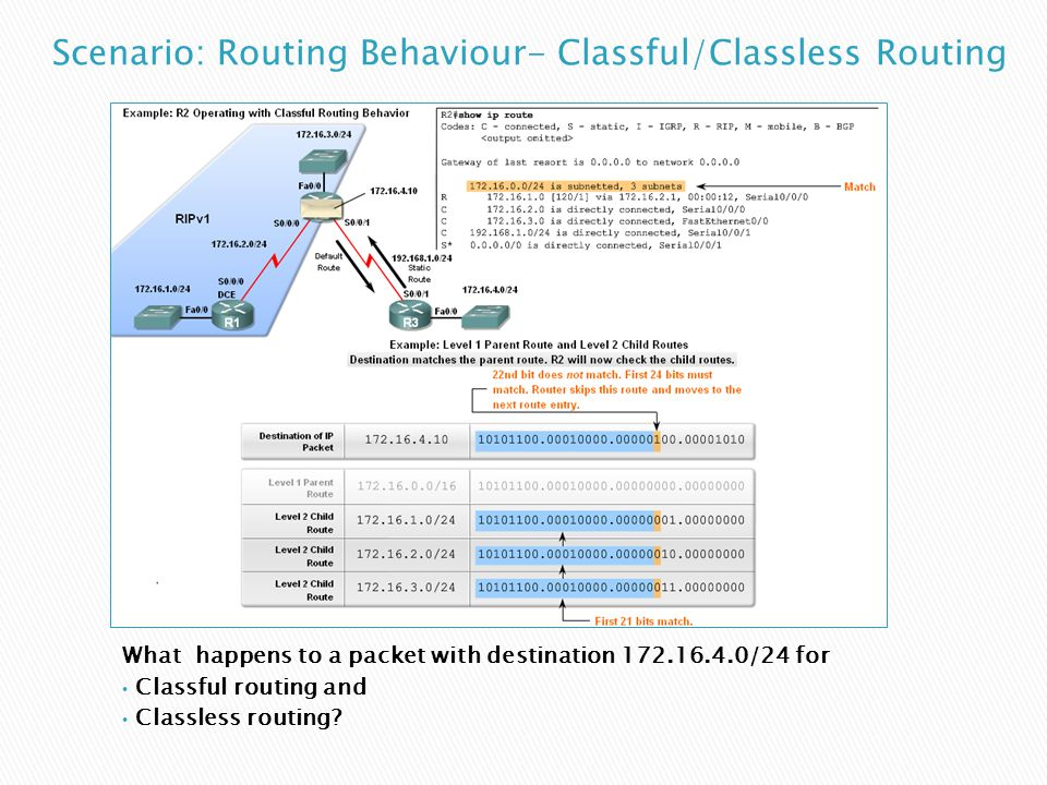 What happens to a packet with destination 172.16.4.0/24 for Classful routing and Classless routing?