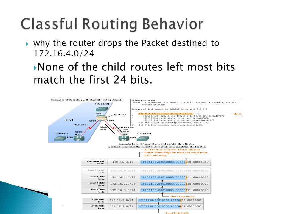 why the router drops the Packet destined to 172.16.4.0/24  None of the child routes left most bits match the first 24 bits.