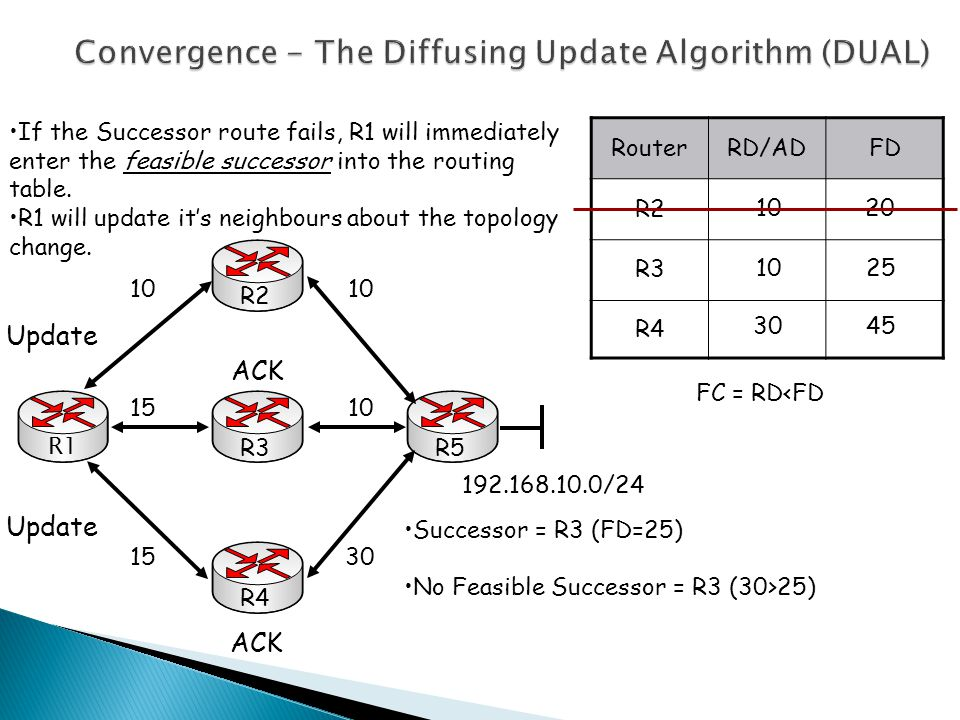 Convergence - The Diffusing Update Algorithm (DUAL) R1 R3R5R4R2 10 30 10 15 192.168.10.0/24 RouterRD/ADFD R2 R3 R4 10 30 20 25 45 FC = RD<FD If the Successor route fails, R1 will immediately enter the feasible successor into the routing table.