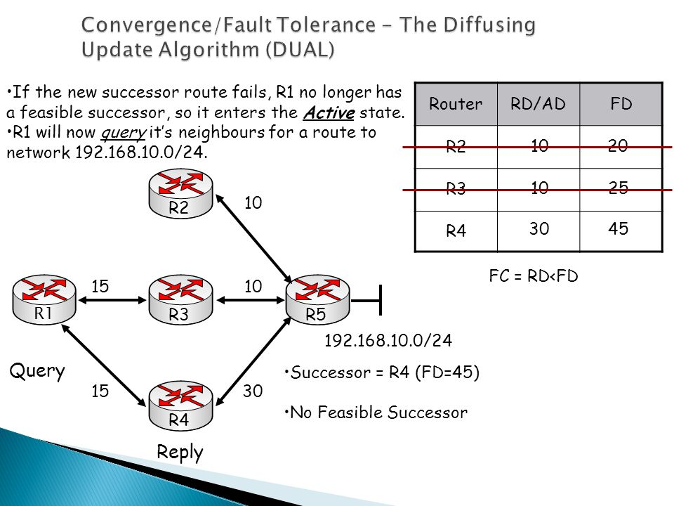 Convergence/Fault Tolerance - The Diffusing Update Algorithm (DUAL) R1 R3R5R4R2 10 30 15 192.168.10.0/24 RouterRD/ADFD R2 R3 R4 10 30 20 25 45 FC = RD<FD If the new successor route fails, R1 no longer has a feasible successor, so it enters the Active state.