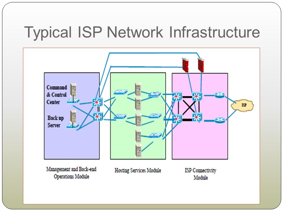 Typical ISP Network Infrastructure