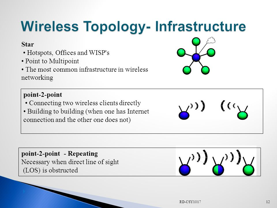 RD-CSY101712  Star Hotspots, Offices and WISP s Point to Multipoint The most common infrastructure in wireless networking point-2-point Connecting two wireless clients directly Building to building (when one has Internet connection and the other one does not) point-2-point - Repeating Necessary when direct line of sight (LOS) is obstructed