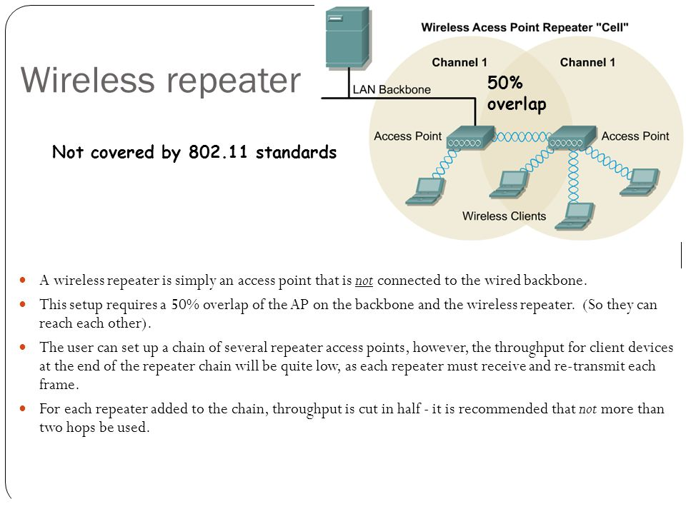 A wireless repeater is simply an access point that is not connected to the wired backbone. This setup requires a 50% overlap of the AP on the backbone