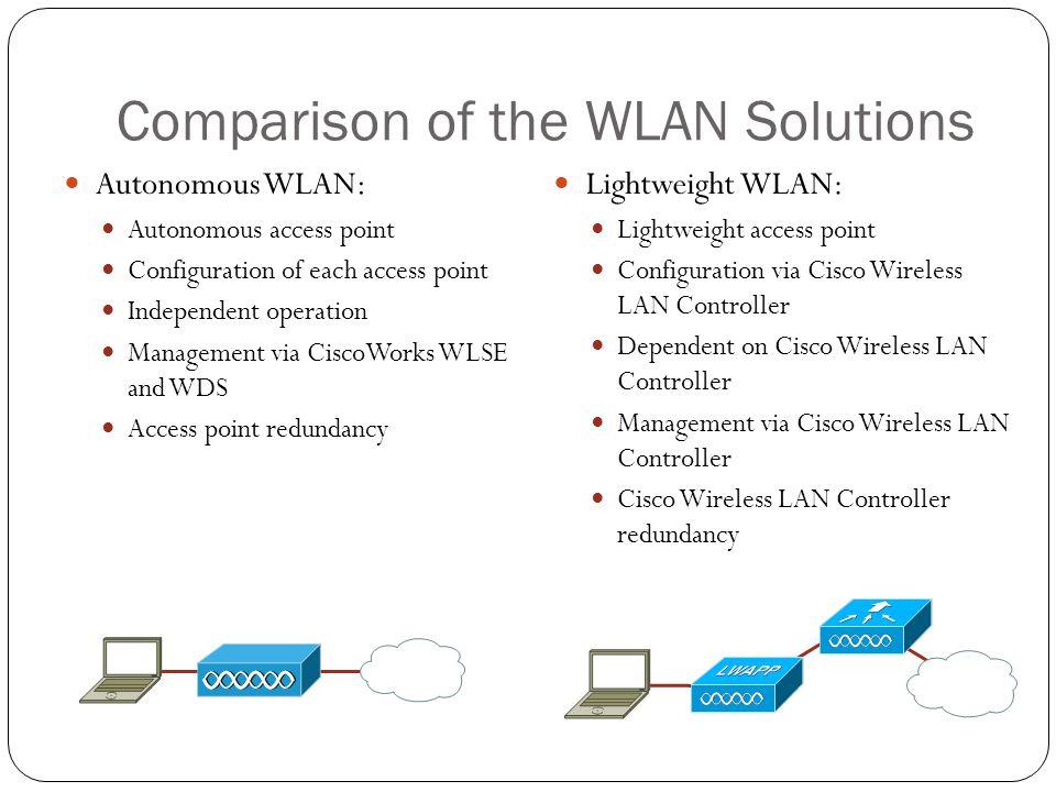 Comparison of the WLAN Solutions Autonomous WLAN: Autonomous access point Configuration of each access point Independent operation Management via Cisc