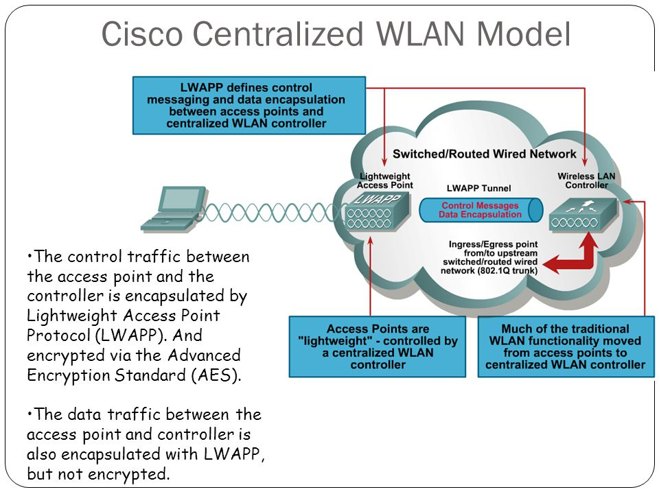 Cisco Centralized WLAN Model The control traffic between the access point and the controller is encapsulated by Lightweight Access Point Protocol (LWA