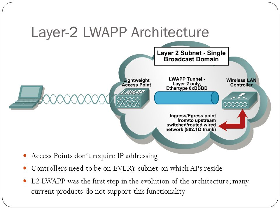 Layer-2 LWAPP Architecture Access Points don't require IP addressing Controllers need to be on EVERY subnet on which APs reside L2 LWAPP was the first