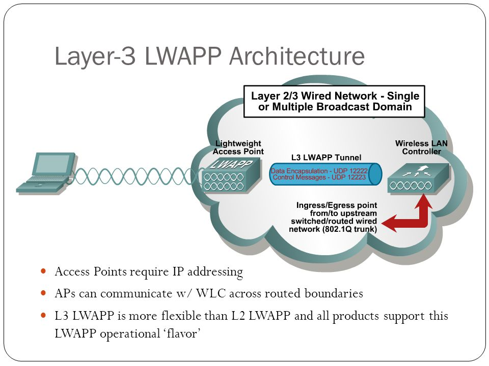 Access Points require IP addressing APs can communicate w/ WLC across routed boundaries L3 LWAPP is more flexible than L2 LWAPP and all products suppo