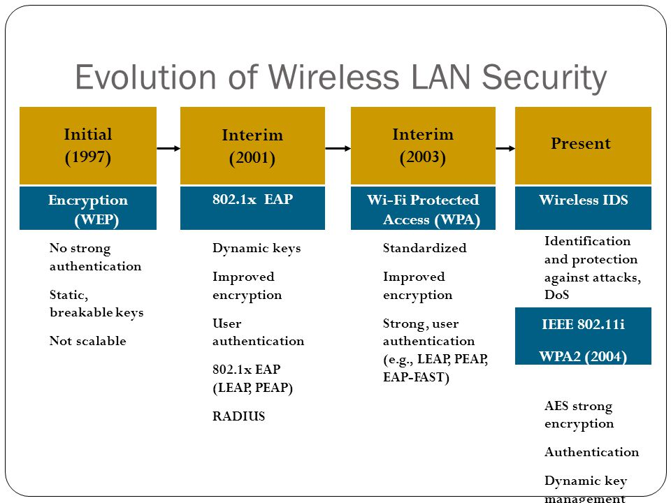 Identification and protection against attacks, DoS AES strong encryption Authentication Dynamic key management Evolution of Wireless LAN Security No s