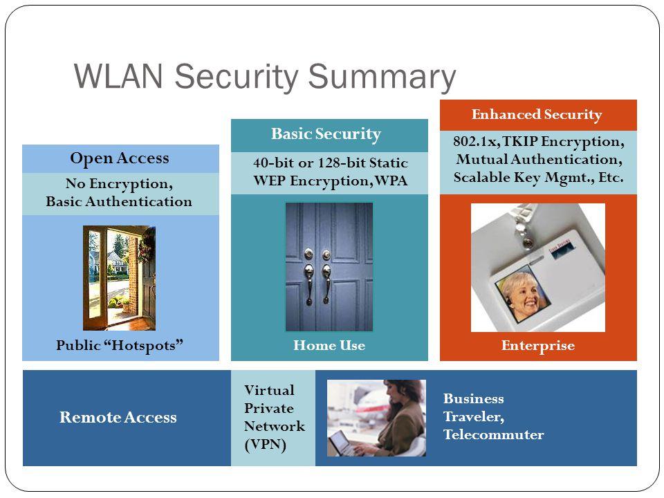 "WLAN Security Summary Open Access No Encryption, Basic Authentication Public ""Hotspots"" Basic Security 40-bit or 128-bit Static WEP Encryption, WPA Ho"