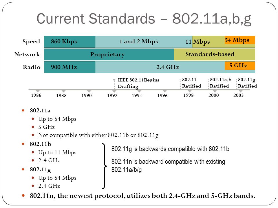 Current Standards – 802.11a,b,g 802.11a Up to 54 Mbps 5 GHz Not compatible with either 802.11b or 802.11g 802.11b Up to 11 Mbps 2.4 GHz 802.11g Up to
