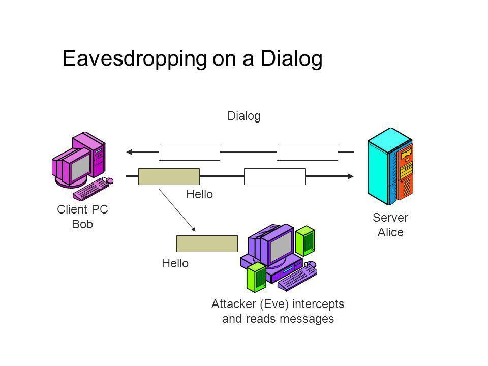 Eavesdropping on a Dialog Client PC Bob Server Alice Dialog Attacker (Eve) intercepts and reads messages Hello