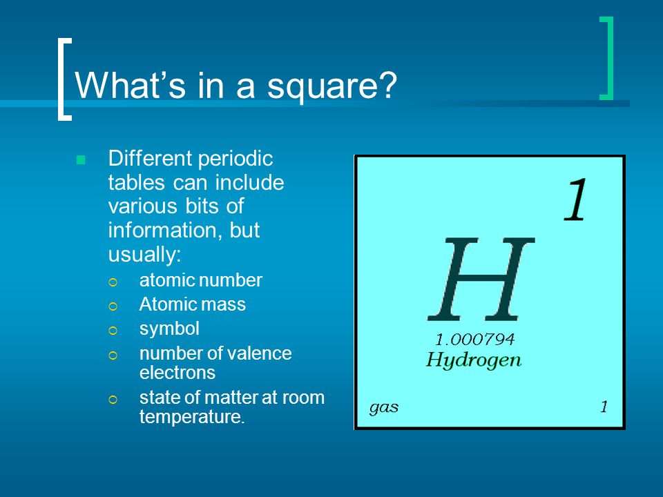 What's in a square? Different periodic tables can include various bits of information, but usually:  atomic number  Atomic mass  symbol  number of