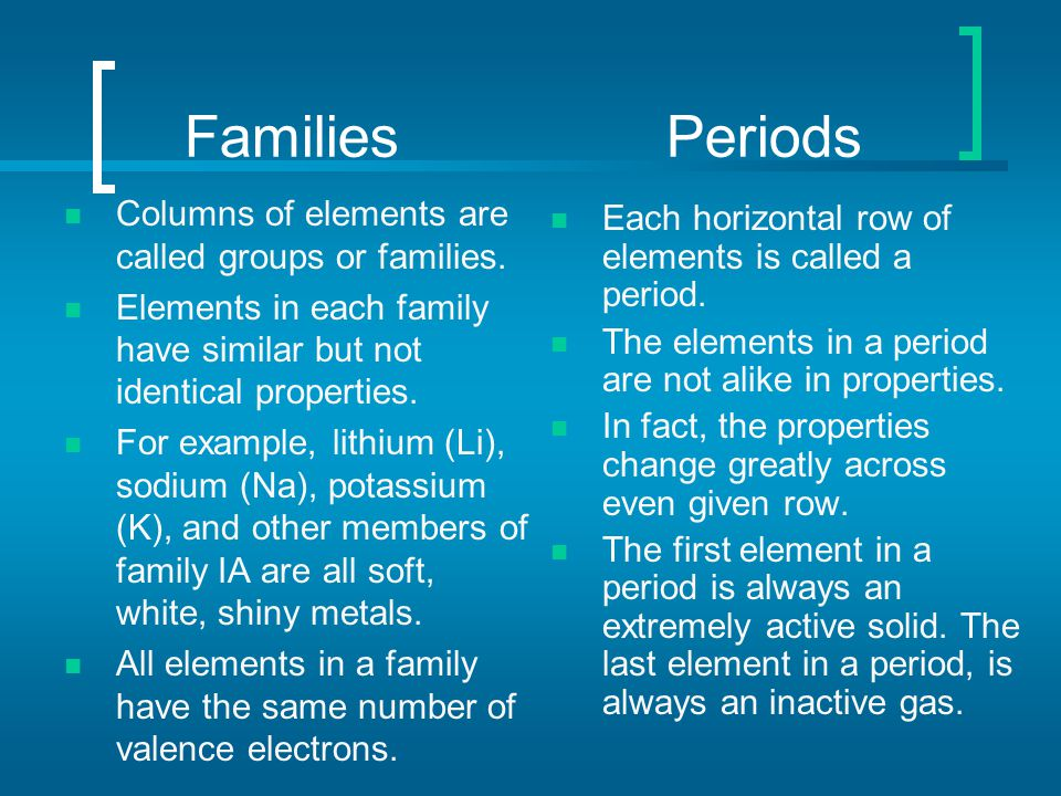 Families Periods Columns of elements are called groups or families. Elements in each family have similar but not identical properties. For example, li