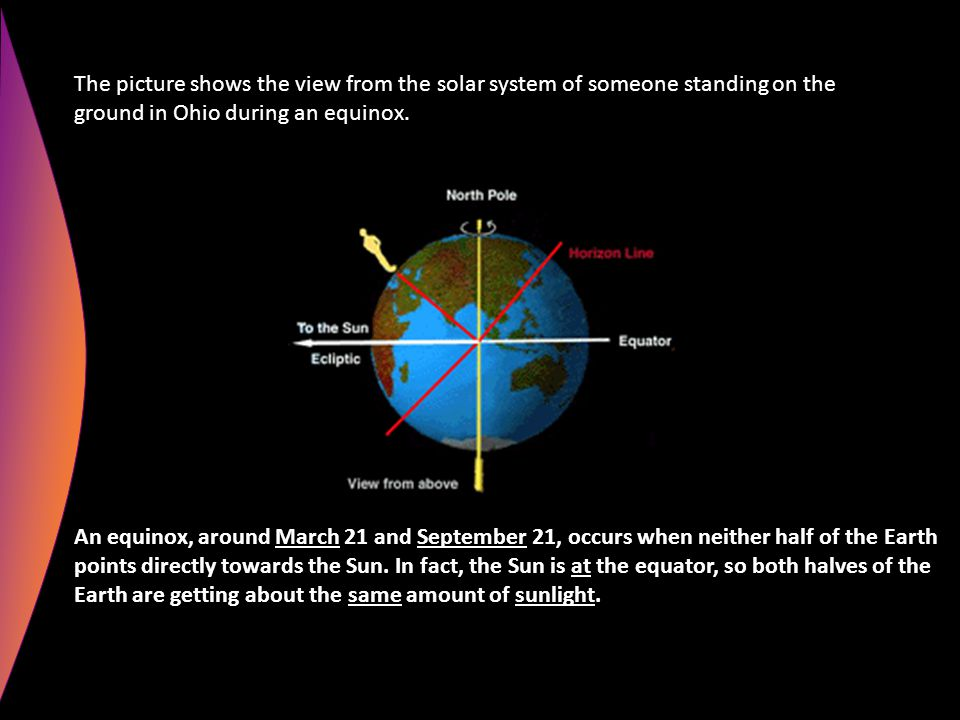 The picture shows the view from the solar system of someone standing on the ground in Ohio during an equinox. An equinox, around March 21 and Septembe
