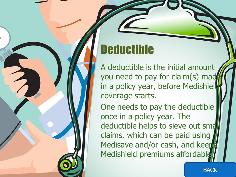 Deductible A deductible is the initial amount you need to pay for claim(s) made in a policy year, before Medishield coverage starts.
