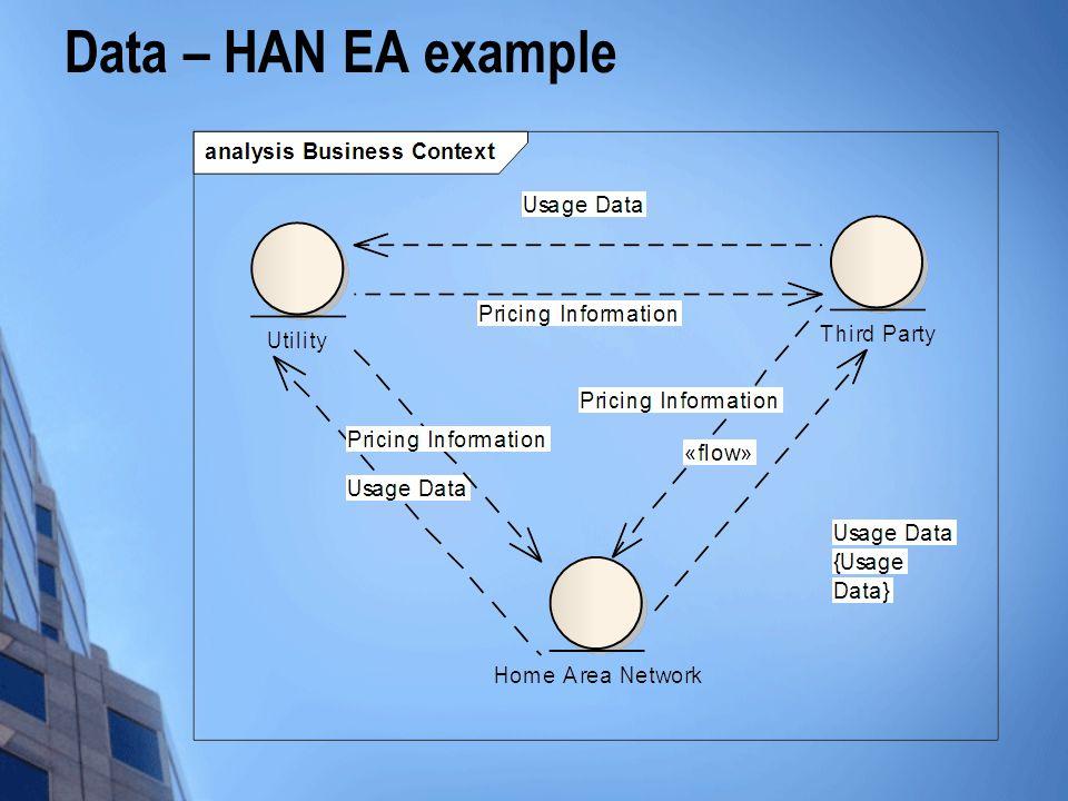 Data – HAN EA example